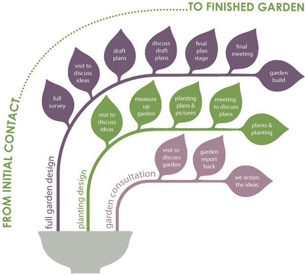 Garden Designer London - How we Work